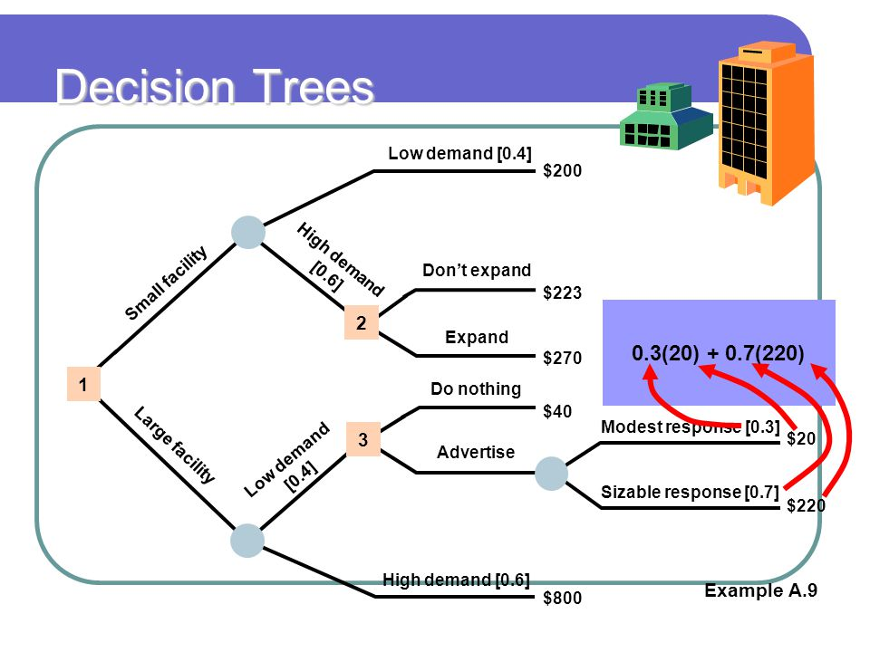 Decision Trees 0.3(20) + 0.7(220) 2 1 3 Example A.9 Low demand [0.4]